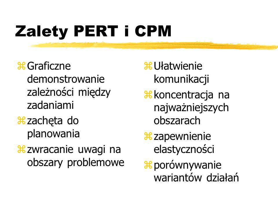 Zalety PERT i CPM zGraficzne demonstrowanie zależności między zadaniami zzachęta do planowania zzwracanie uwagi na obszary problemowe z Ułatwienie komunikacji z koncentracja na najważniejszych obszarach z zapewnienie elastyczności z porównywanie wariantów działań