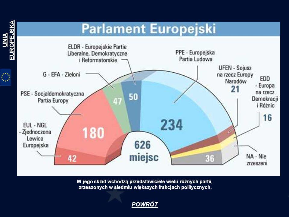 POWRÓT W jego skład wchodzą przedstawiciele wielu różnych partii, zrzeszonych w siedmiu większych frakcjach politycznych. UNIA EUROPEJSKA