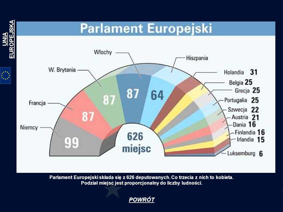 POWRÓT Parlament Europejski składa się z 626 deputowanych. Co trzecia z nich to kobieta. Podział miejsc jest proporcjonalny do liczby ludności. UNIA E