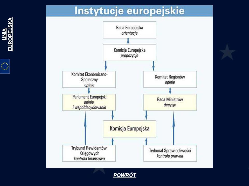 Rada Europejska Rada Europejska, czyli szczyt szefów państw i rządów sprawuje strategiczne i polityczne kierownictwo Unii Europejskiej.