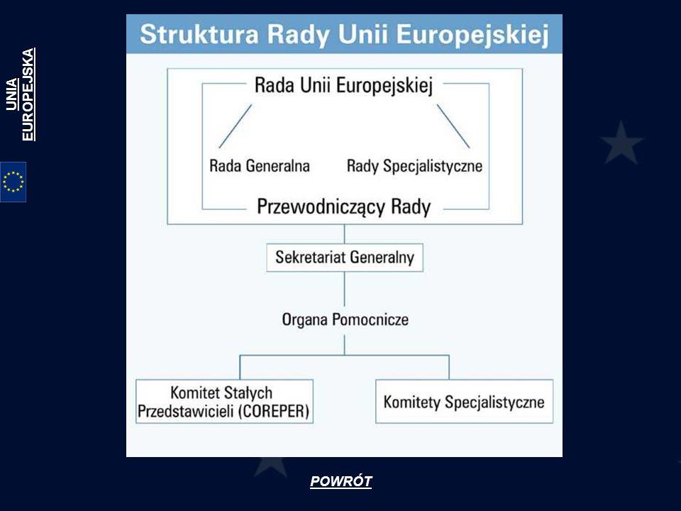 Komisja Europejska Komisja Europejska jest organem reprezentującym interes całej Unii i nie może podlegać wpływom żadnego z państw członkowskich.