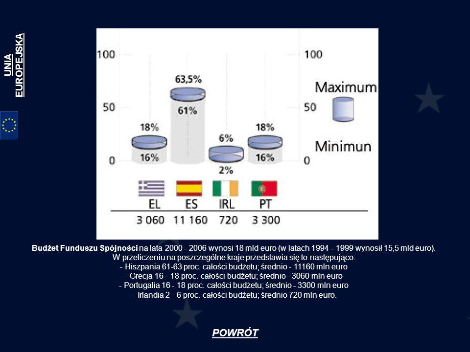 Budżet Funduszu Spójności na lata 2000 - 2006 wynosi 18 mld euro (w latach 1994 - 1999 wynosił 15,5 mld euro). W przeliczeniu na poszczególne kraje pr
