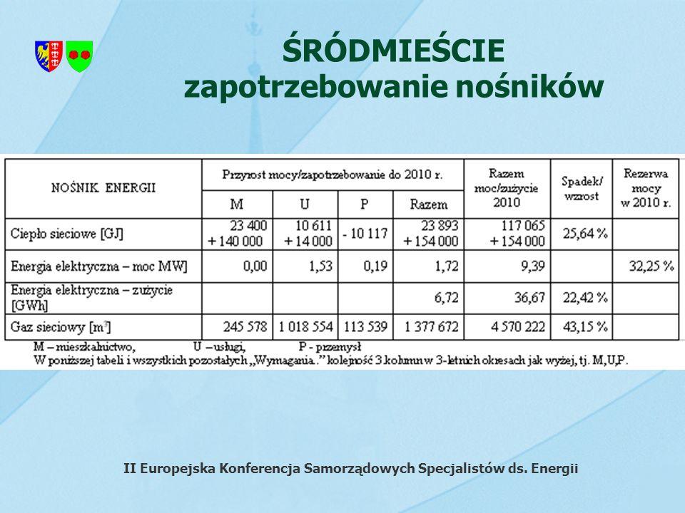 ŚRÓDMIEŚCIE zapotrzebowanie nośników II Europejska Konferencja Samorządowych Specjalistów ds. Energii