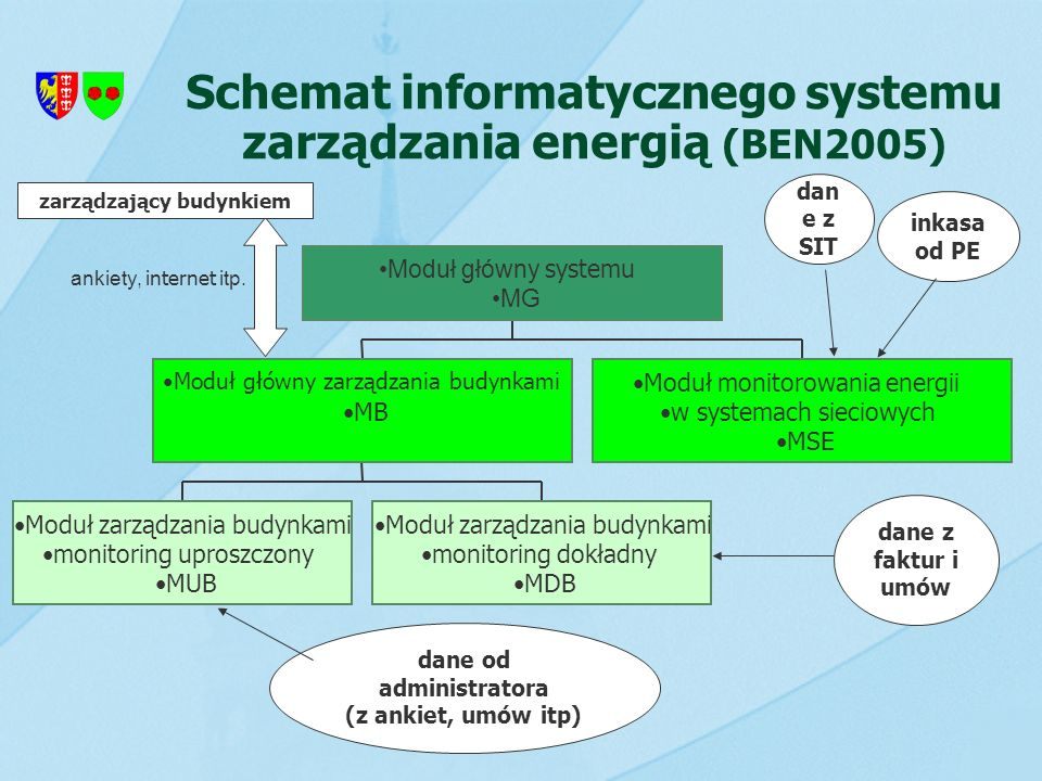 Schemat informatycznego systemu zarządzania energią (BEN2005) Moduł zarządzania budynkami monitoring uproszczony MUB Moduł zarządzania budynkami monit