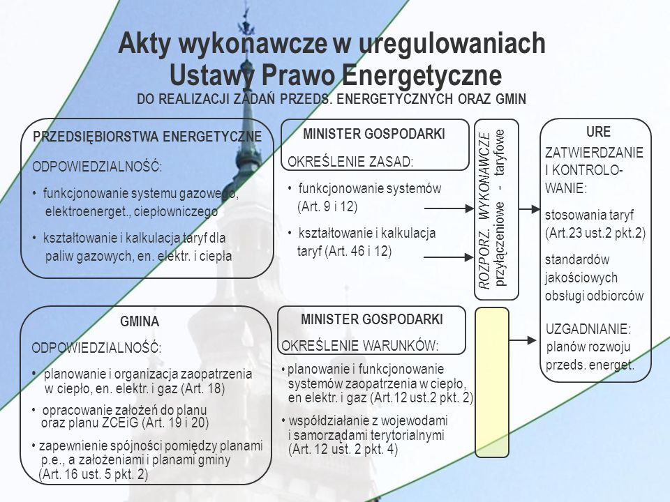 PRZEDSIĘBIORSTWA ENERGETYCZNE MINISTER GOSPODARKI URE MINISTER GOSPODARKI GMINA OKREŚLENIE ZASAD: funkcjonowanie systemów (Art.