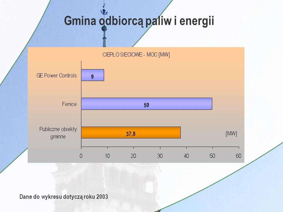 Bariery ograniczające optymalne zarządzanie energią w gminie Ü odpowiedzialności za organizację przez gminę zaopatrzenia w ciepło, energię elektryczną i paliwa gazowe Ü planowania energetycznego na szczeblu wojewódzkim i regionalnym Ü zapewnienia spójności planów rozwoju przedsiębiorstw energetycznych i założeń do planów energetycznych gminy Ü opiniowania planów rozwoju przedsiębiorstw energetycznych przez samorząd NIEWYSTARCZAJĄCE UREGULOWANIA PRAWNE DOTYCZĄCE: