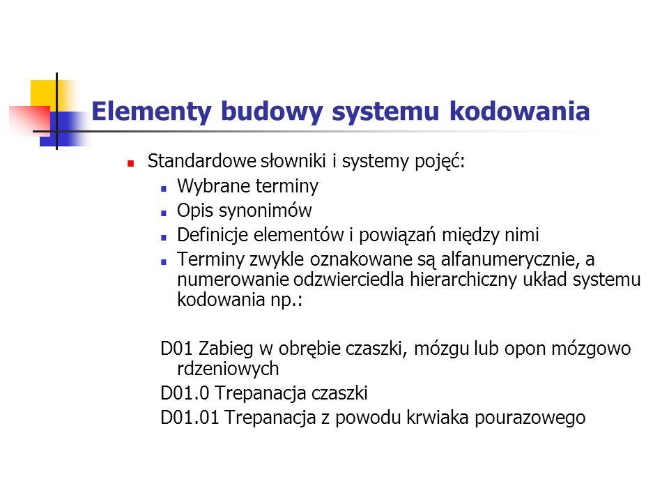 Elementy budowy systemu kodowania Standardowe słowniki i systemy pojęć: Wybrane terminy Opis synonimów Definicje elementów i powiązań między nimi Term