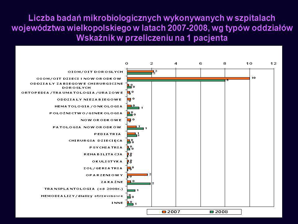 11 Liczba badań mikrobiologicznych wykonywanych w szpitalach województwa wielkopolskiego w latach 2007-2008, wg typów oddziałów Wskaźnik w przeliczeni