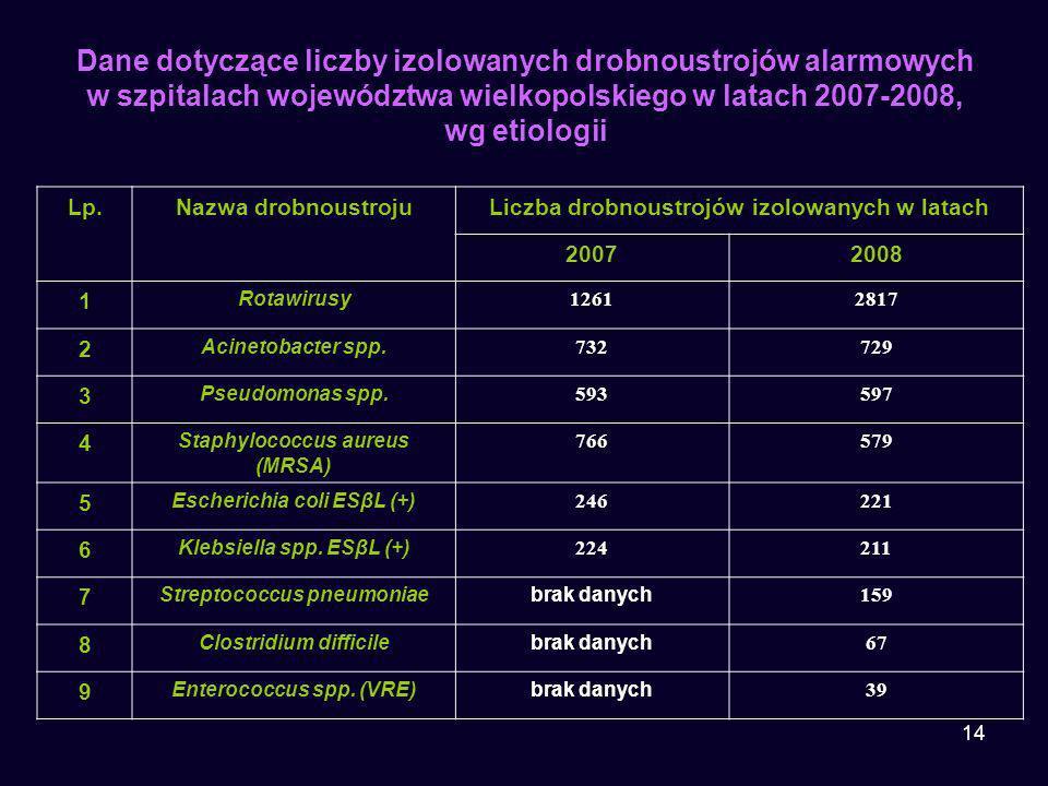 14 Dane dotyczące liczby izolowanych drobnoustrojów alarmowych w szpitalach województwa wielkopolskiego w latach 2007-2008, wg etiologii Lp.Nazwa drob