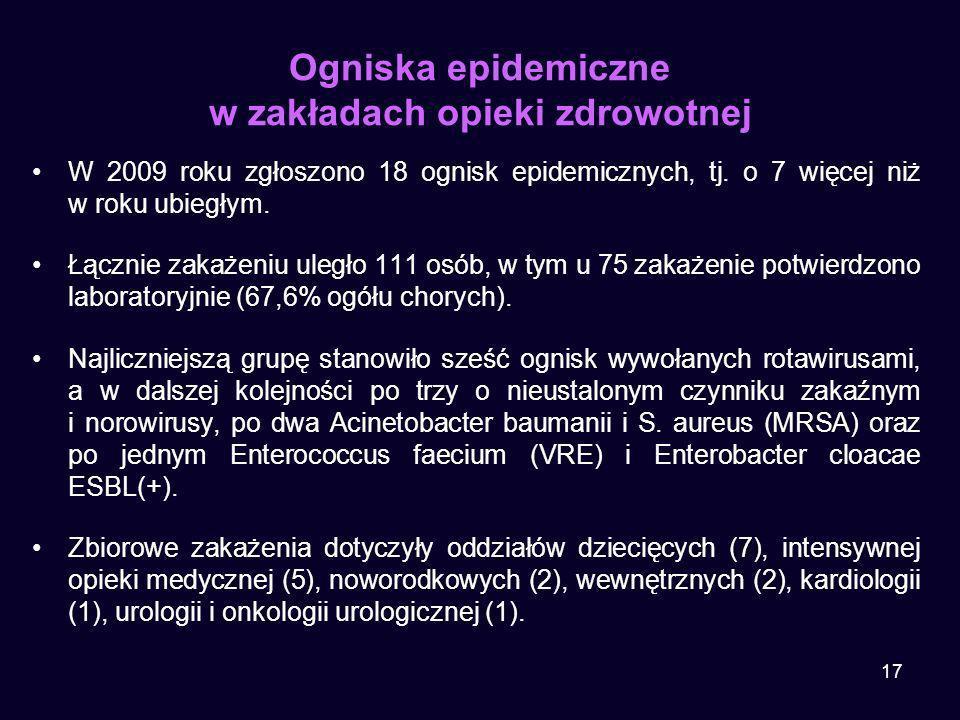 17 Ogniska epidemiczne w zakładach opieki zdrowotnej W 2009 roku zgłoszono 18 ognisk epidemicznych, tj. o 7 więcej niż w roku ubiegłym. Łącznie zakaże