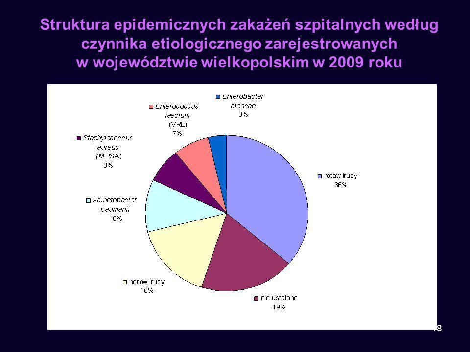 18 Struktura epidemicznych zakażeń szpitalnych według czynnika etiologicznego zarejestrowanych w województwie wielkopolskim w 2009 roku