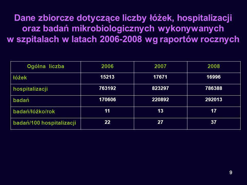 9 Dane zbiorcze dotyczące liczby łóżek, hospitalizacji oraz badań mikrobiologicznych wykonywanych w szpitalach w latach 2006-2008 wg raportów rocznych