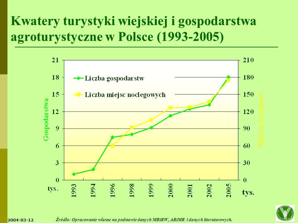 2004-03-12 Źródło: Opracowanie własne na podstawie: Działania w zakresie agroturystyki i turystyki wiejskiej [2001].