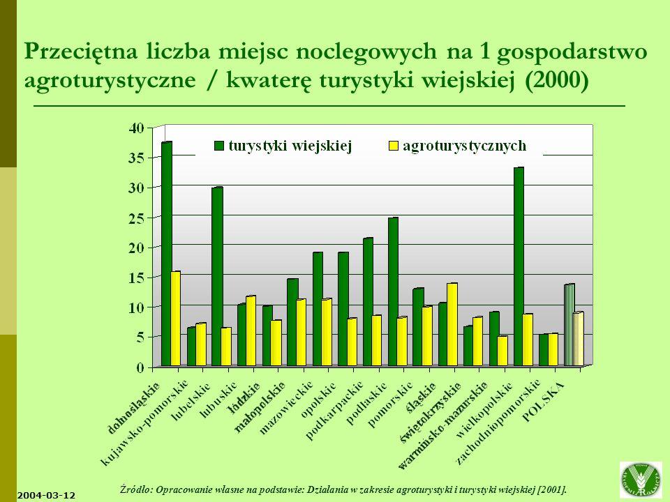 2004-03-12 Popyt na usługi turystyczne na wsi w latach 1998-2002 Źródło: Opracowanie własne na podstawie danych MRiRW, ARiMR i danych literaturowych.