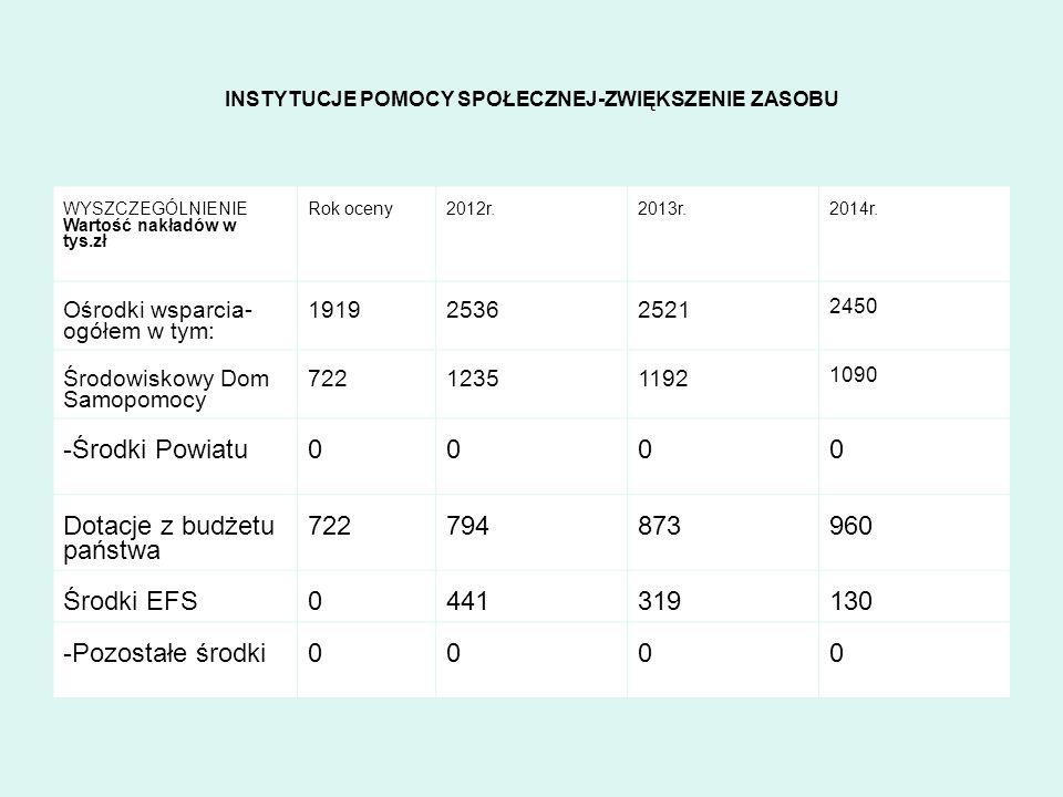 INSTYTUCJE POMOCY SPOŁECZNEJ-ZWIĘKSZENIE ZASOBU WYSZCZEGÓLNIENIE Wartość nakładów w tys.zł Rok oceny2012r.2013r.2014r. Ośrodki wsparcia- ogółem w tym: