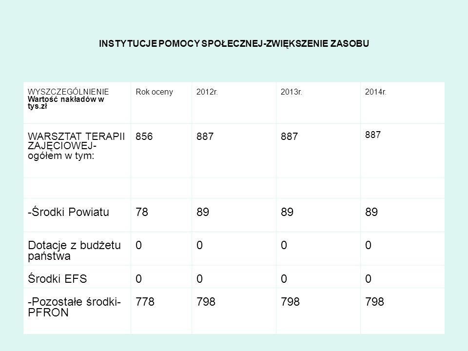 INSTYTUCJE POMOCY SPOŁECZNEJ-ZWIĘKSZENIE ZASOBU WYSZCZEGÓLNIENIE Wartość nakładów w tys.zł Rok oceny2012r.2013r.2014r. WARSZTAT TERAPII ZAJĘCIOWEJ- og