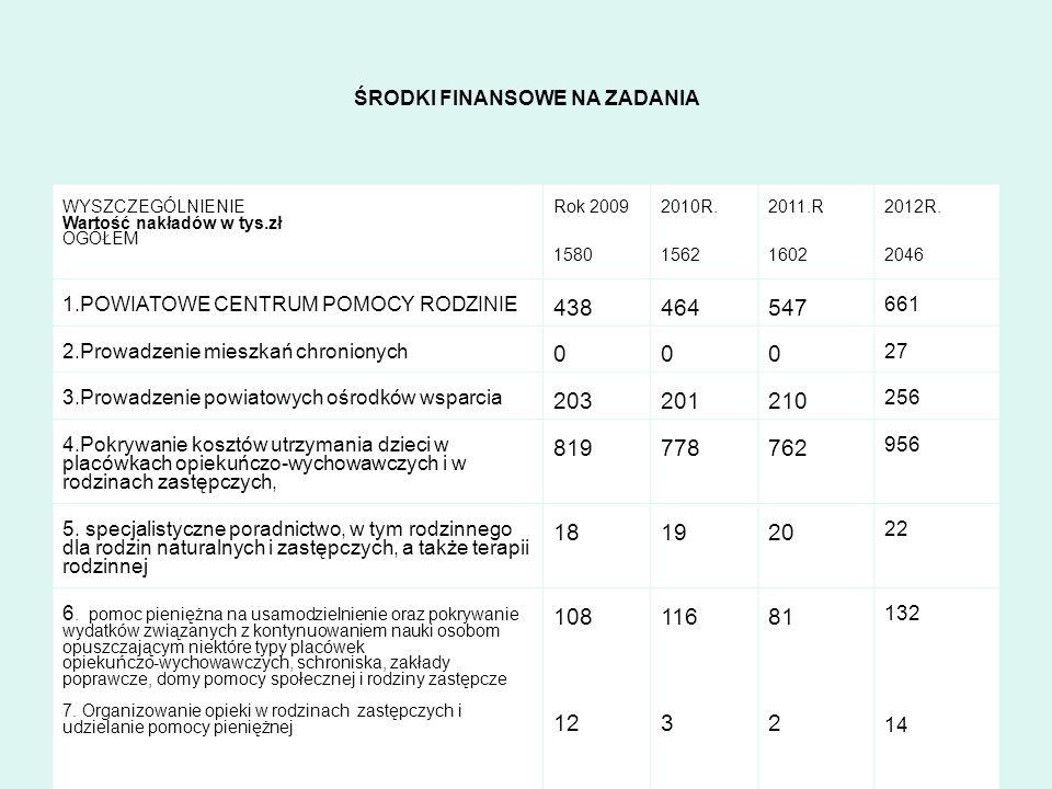 ŚRODKI FINANSOWE NA ZADANIA WYSZCZEGÓLNIENIE Wartość nakładów w tys.zł OGÓŁEM Rok 2009 1580 2010R. 1562 2011.R 1602 2012R. 2046 1.POWIATOWE CENTRUM PO