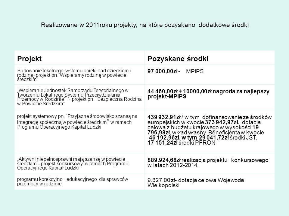 Realizowane w 2011roku projekty, na które pozyskano dodatkowe środki ProjektPozyskane środki Budowanie lokalnego systemu opieki nad dzieckiem i rodzin