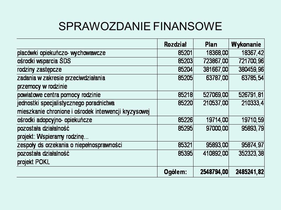Projekt,,BEZPIECZNA RODZINA W POWIECIE ŚREDZKIM MPiPS- dotacja 44 460,00zł + 10000,00zł nagroda za najlepszy projekt
