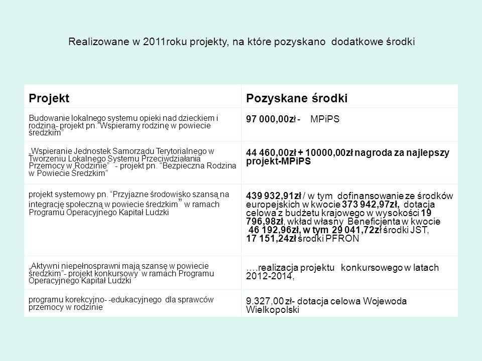 KADRA PCPR WYSZCZEGÓLNIENIE2009r.2010r.2011r.2012r.