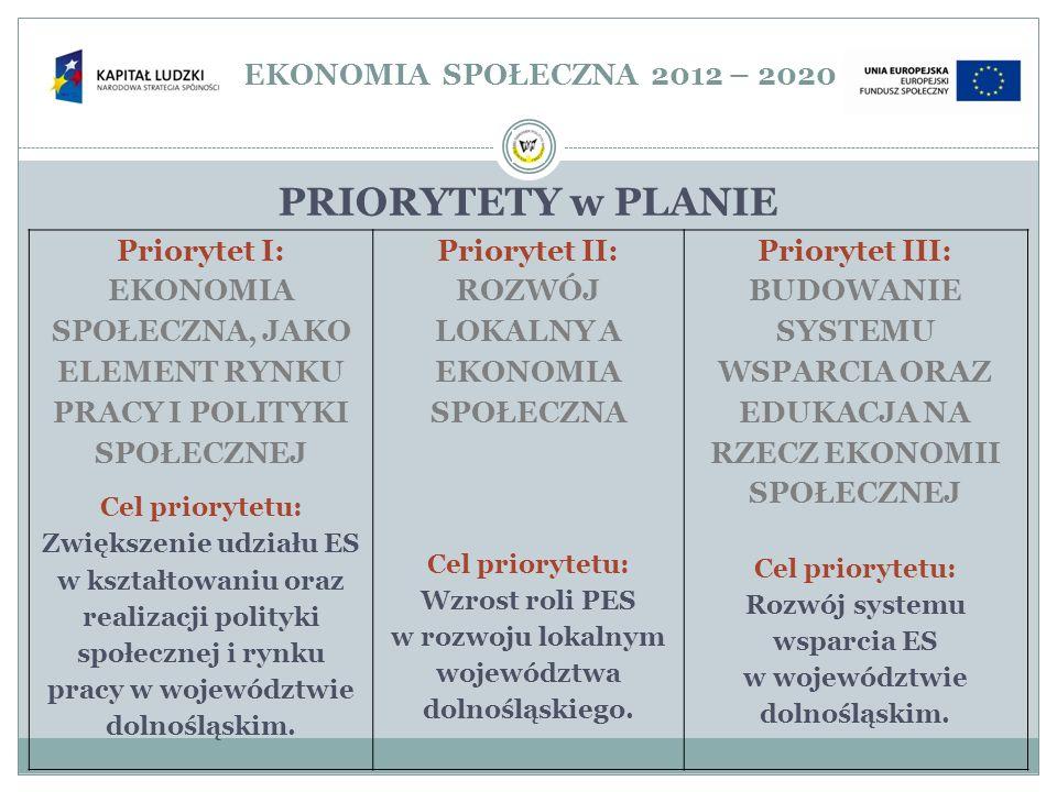EKONOMIA SPOŁECZNA 2012 – 2020 PRIORYTETY w PLANIE Priorytet I: EKONOMIA SPOŁECZNA, JAKO ELEMENT RYNKU PRACY I POLITYKI SPOŁECZNEJ Cel priorytetu: Zwi