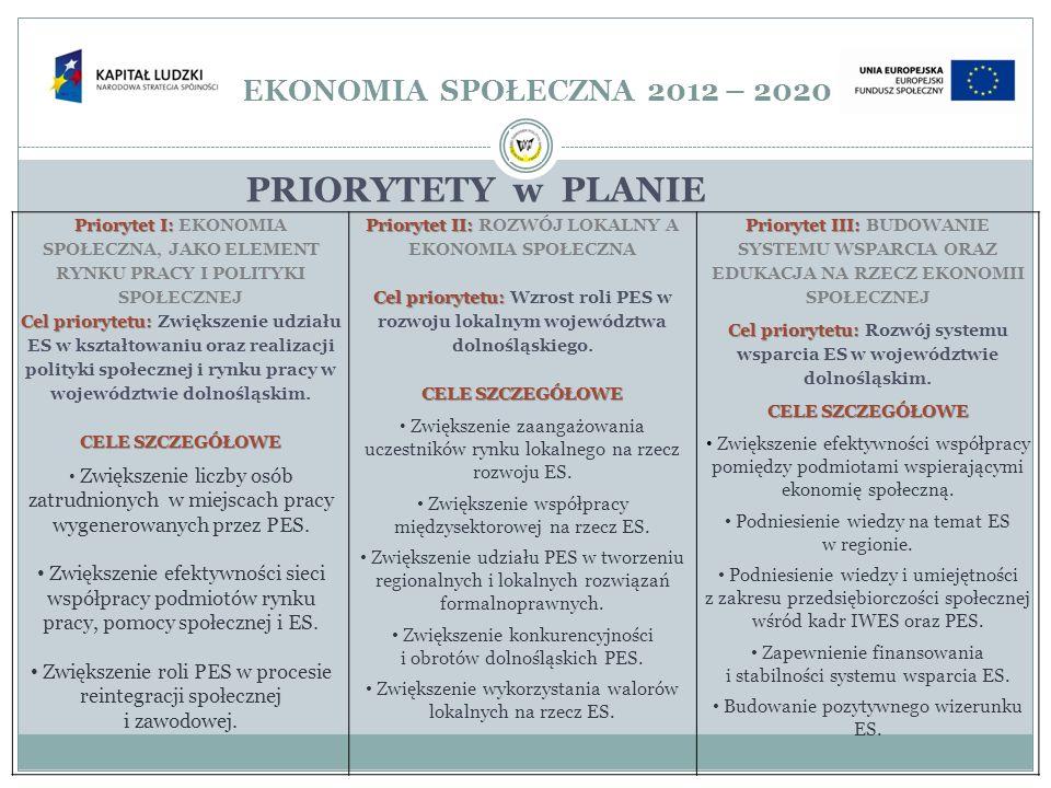 EKONOMIA SPOŁECZNA 2012 – 2020 PRIORYTETY w PLANIE Priorytet I: Priorytet I: EKONOMIA SPOŁECZNA, JAKO ELEMENT RYNKU PRACY I POLITYKI SPOŁECZNEJ Cel pr