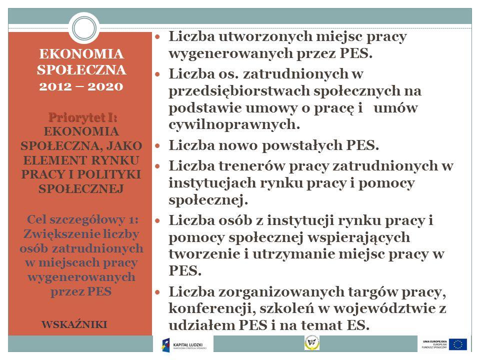 Priorytet I: EKONOMIA SPOŁECZNA 2012 – 2020 Priorytet I: EKONOMIA SPOŁECZNA, JAKO ELEMENT RYNKU PRACY I POLITYKI SPOŁECZNEJ Cel szczegółowy 1: Zwiększ