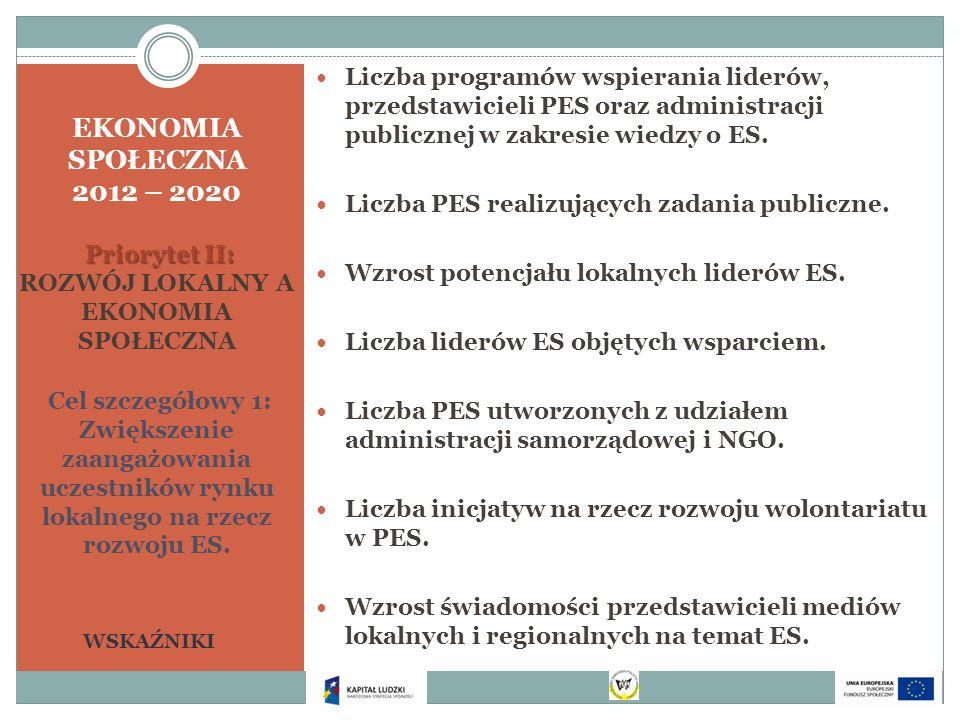 Priorytet II: EKONOMIA SPOŁECZNA 2012 – 2020 Priorytet II: ROZWÓJ LOKALNY A EKONOMIA SPOŁECZNA Cel szczegółowy 1: Zwiększenie zaangażowania uczestnikó