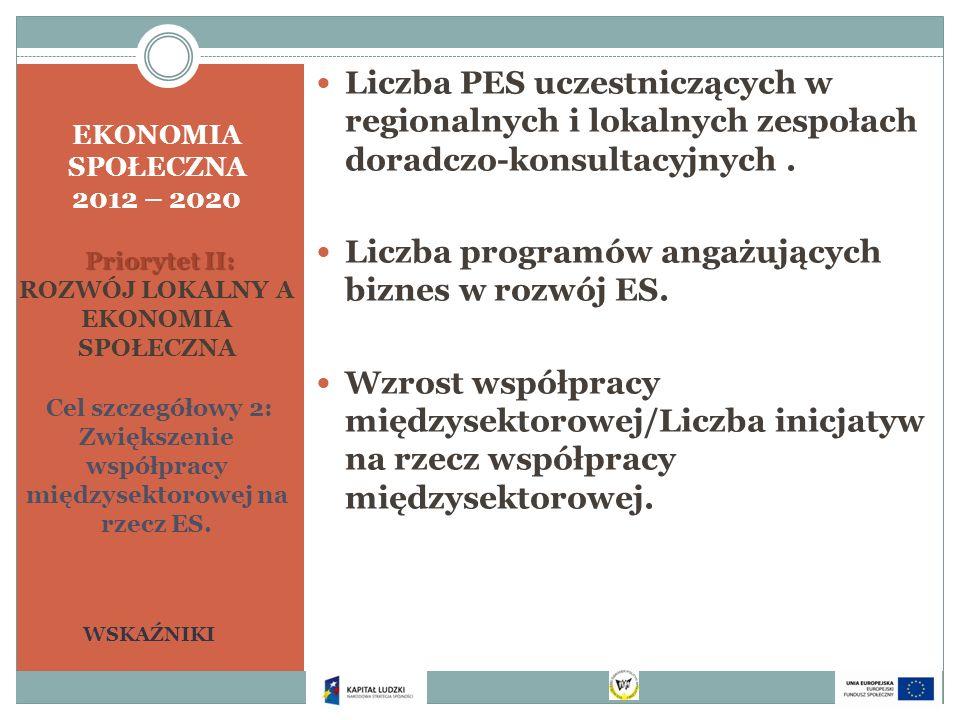 Priorytet II: EKONOMIA SPOŁECZNA 2012 – 2020 Priorytet II: ROZWÓJ LOKALNY A EKONOMIA SPOŁECZNA Cel szczegółowy 2: Zwiększenie współpracy międzysektoro