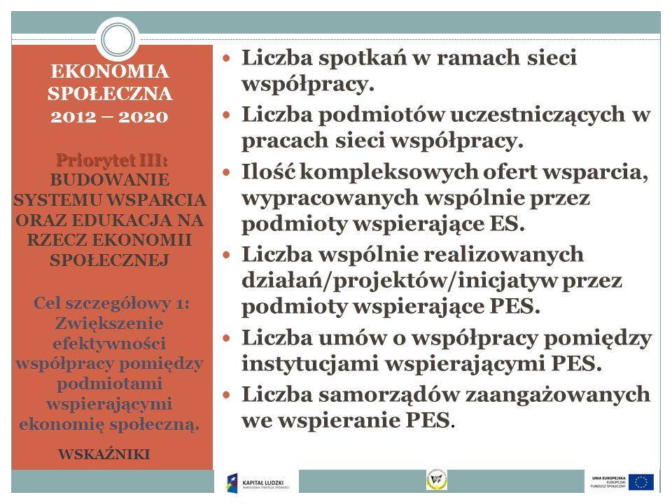Priorytet III: EKONOMIA SPOŁECZNA 2012 – 2020 Priorytet III: BUDOWANIE SYSTEMU WSPARCIA ORAZ EDUKACJA NA RZECZ EKONOMII SPOŁECZNEJ Cel szczegółowy 1: