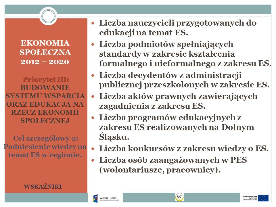 Priorytet III: EKONOMIA SPOŁECZNA 2012 – 2020 Priorytet III: BUDOWANIE SYSTEMU WSPARCIA ORAZ EDUKACJA NA RZECZ EKONOMII SPOŁECZNEJ Cel szczegółowy 2: