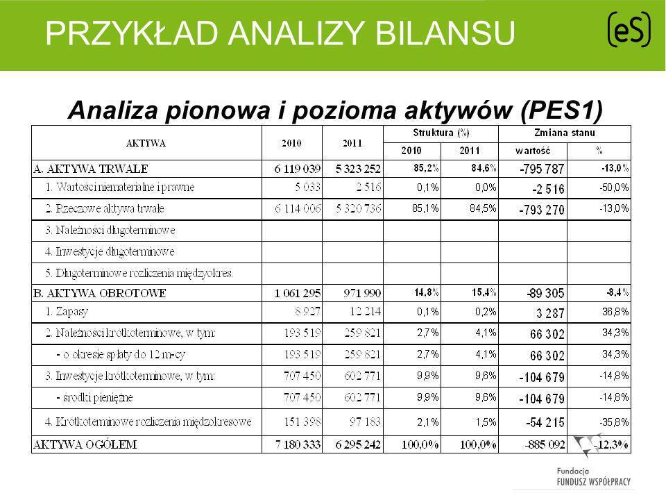 PRZYKŁAD ANALIZY BILANSU Analiza pionowa i pozioma pasywów (PES1)