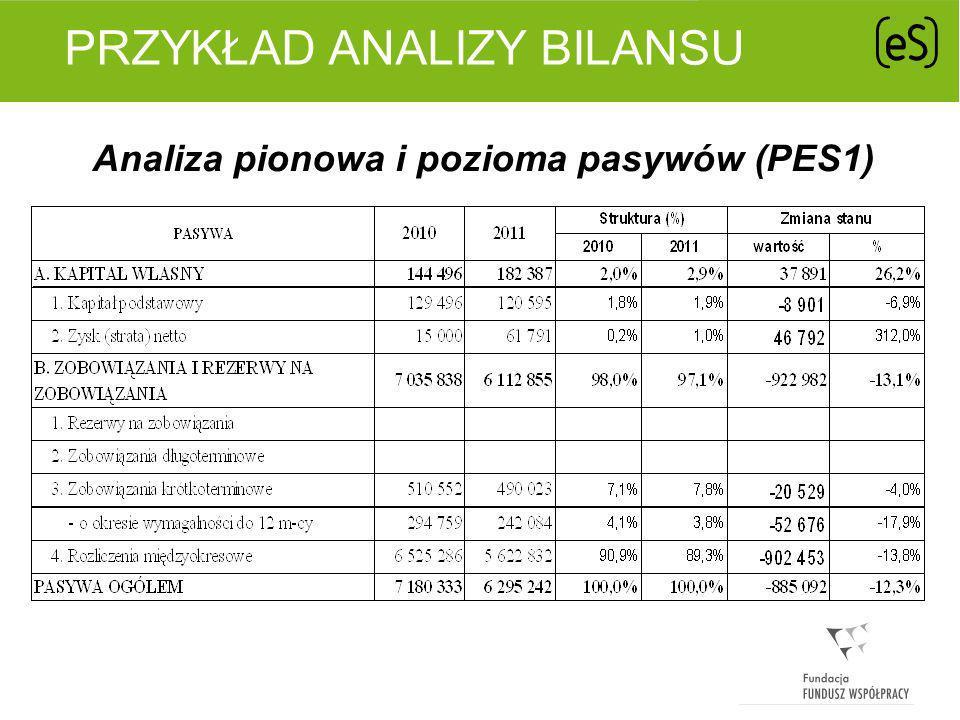 PRZYKŁAD ANALIZY BILANSU Analiza pokrycia majątku kapitałami (PES1)