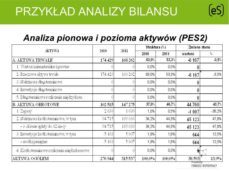 PRZYKŁAD ANALIZY BILANSU Analiza pionowa i pozioma pasywów (PES2)