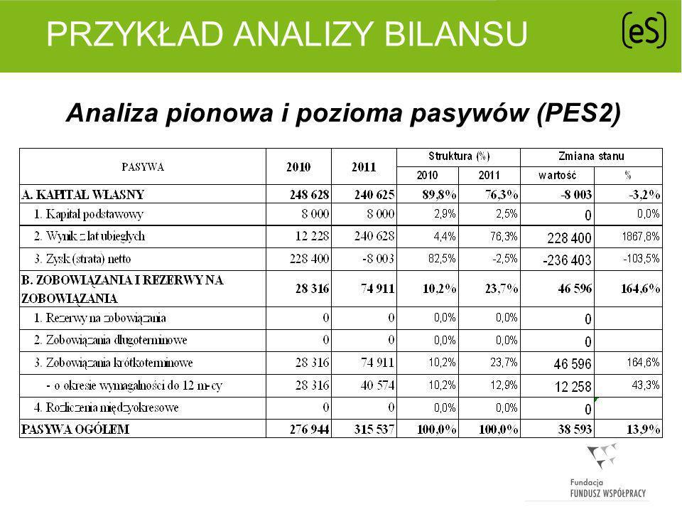 PRZYKŁAD ANALIZY BILANSU Analiza pokrycia majątku kapitałami (PES2)