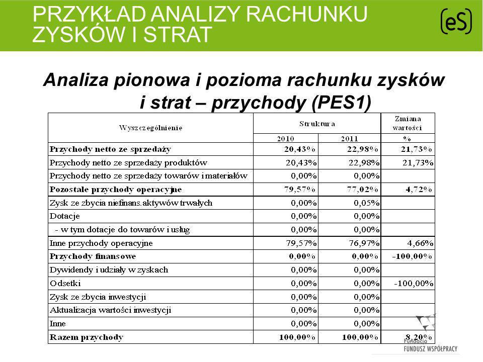 PRZYKŁAD ANALIZY RACHUNKU ZYSKÓW I STRAT Analiza pionowa i pozioma rachunku zysków i strat – koszty (PES1)