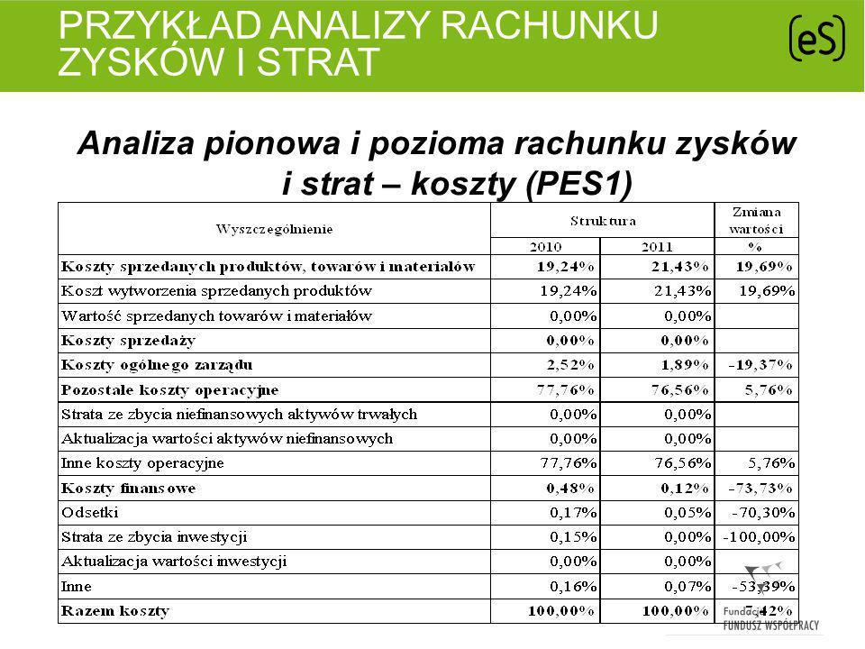 PRZYKŁAD ANALIZY RACHUNKU ZYSKÓW I STRAT Analiza pionowa i pozioma rachunku zysków i strat – wynik finansowy (PES1)