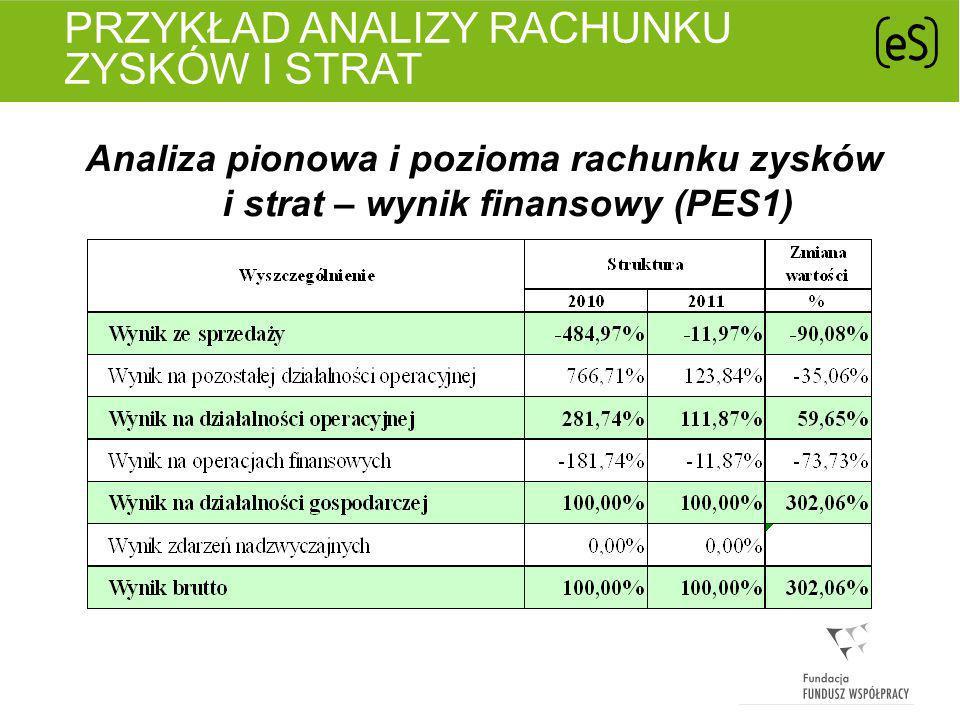 PRZYKŁAD ANALIZY RACHUNKU ZYSKÓW I STRAT Analiza rentowności sprzedaży (PES1)