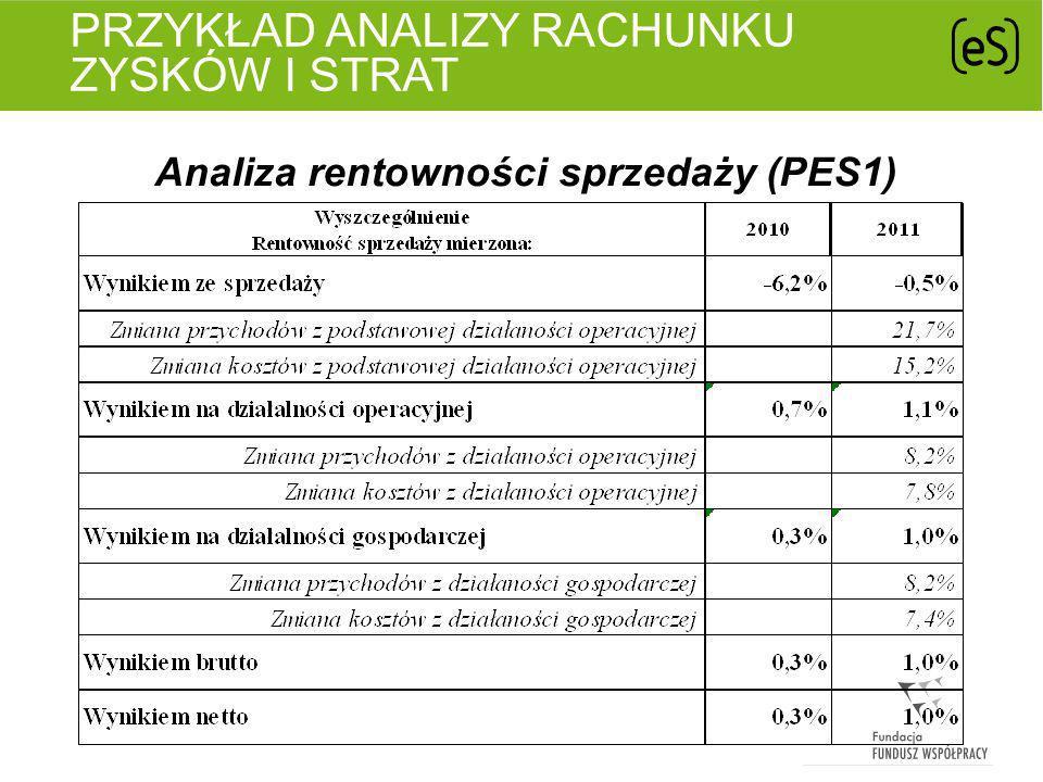 PRZYKŁAD ANALIZY RACHUNKU ZYSKÓW I STRAT Analiza rentowności kapitałów (PES1)