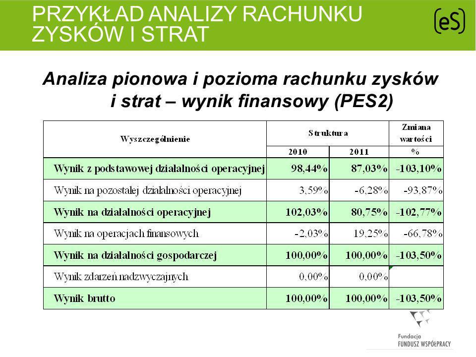 PRZYKŁAD ANALIZY RACHUNKU ZYSKÓW I STRAT Analiza rentowności sprzedaży (PES2)