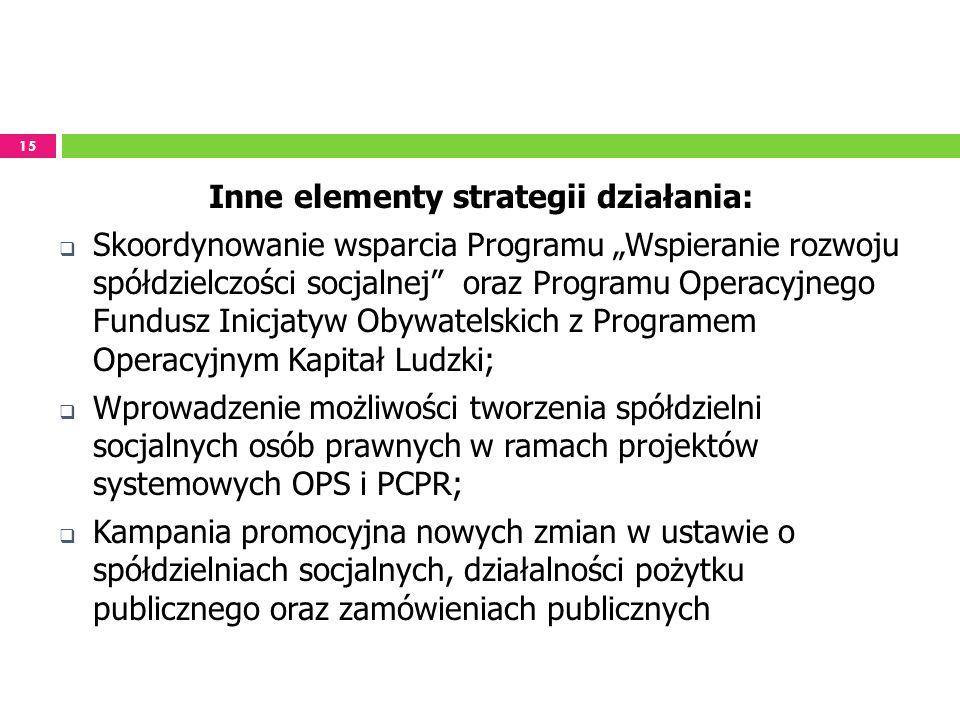 15 Inne elementy strategii działania: Skoordynowanie wsparcia Programu Wspieranie rozwoju spółdzielczości socjalnej oraz Programu Operacyjnego Fundusz