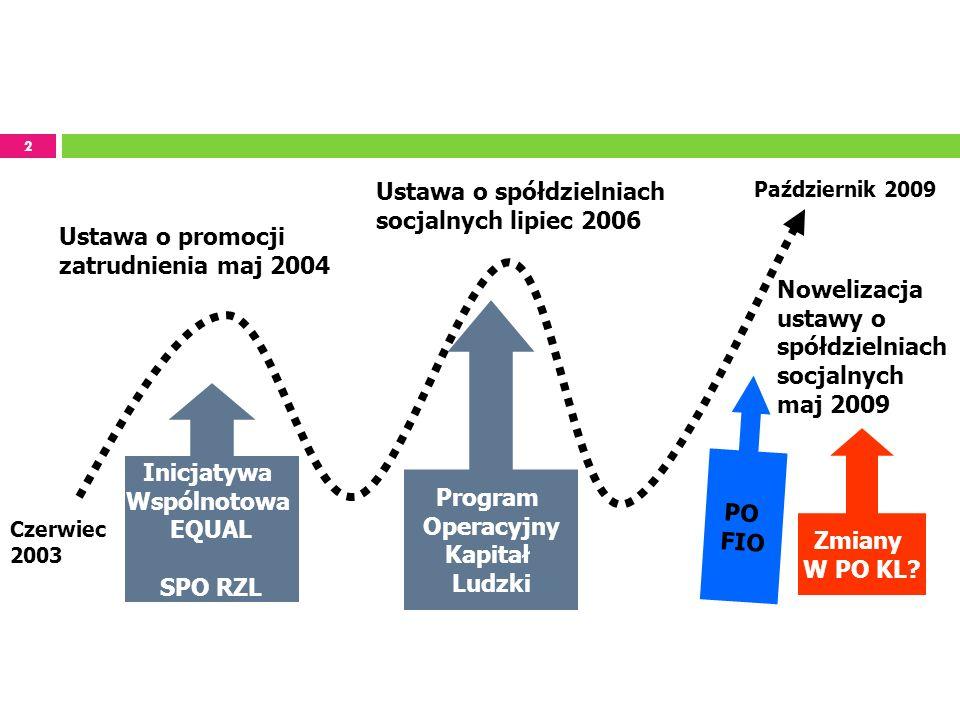 2 Ustawa o spółdzielniach socjalnych lipiec 2006 Nowelizacja ustawy o spółdzielniach socjalnych maj 2009 Ustawa o promocji zatrudnienia maj 2004 Inicj