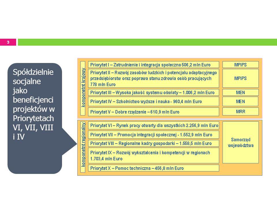 3 Spółdzielnie socjalne jako beneficjenci projektów w Priorytetach VI, VII, VIII i IV