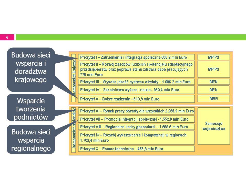 6 Budowa sieci wsparcia i doradztwa krajowego Wsparcie tworzenia podmiotów Budowa sieci wsparcia regionalnego