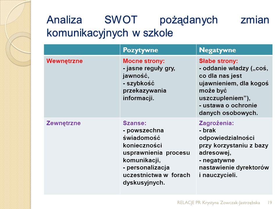 Analiza SWOT pożądanych zmian komunikacyjnych w szkole PozytywneNegatywne WewnętrzneMocne strony: - jasne reguły gry, jawność, - szybkość przekazywani