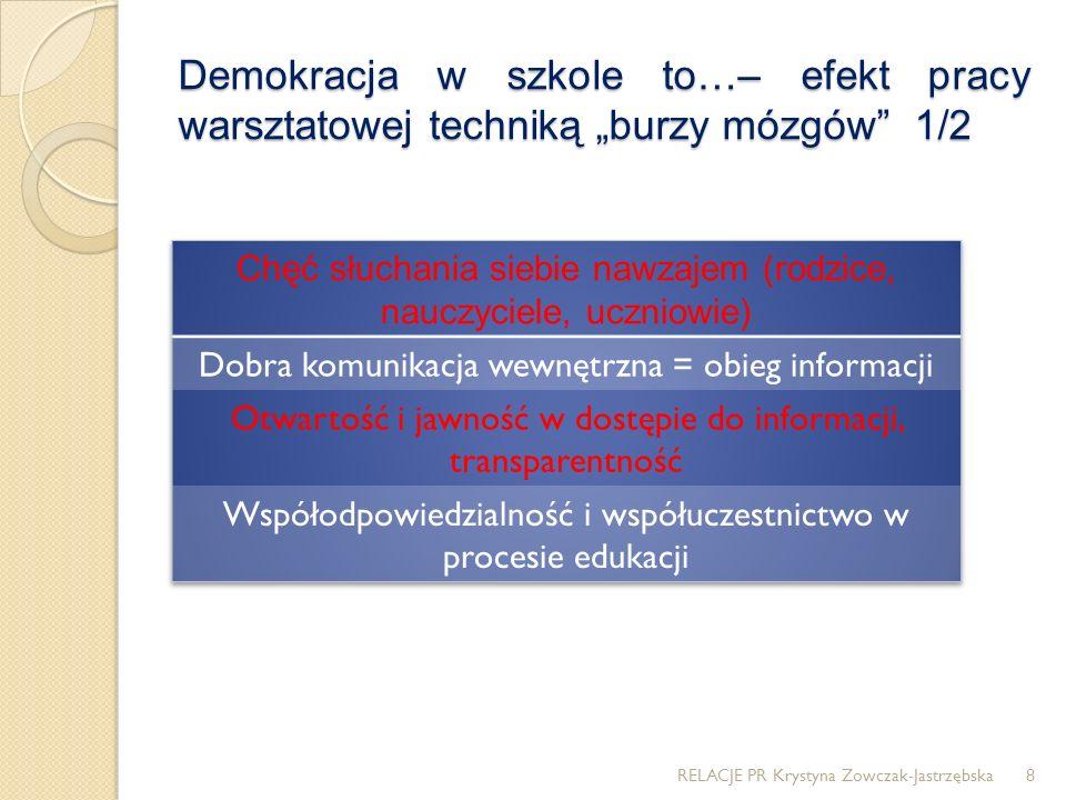 Demokracja w szkole to…– efekt pracy warsztatowej techniką burzy mózgów 1/2 RELACJE PR Krystyna Zowczak-Jastrzębska8