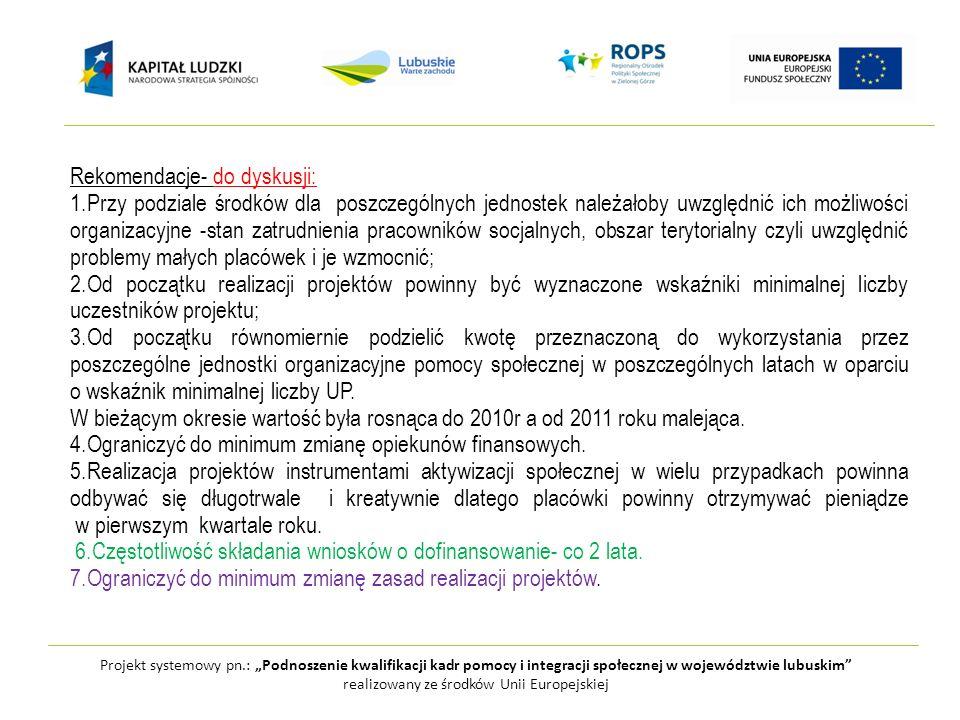 Projekt systemowy pn.: Podnoszenie kwalifikacji kadr pomocy i integracji społecznej w województwie lubuskim realizowany ze środków Unii Europejskiej R