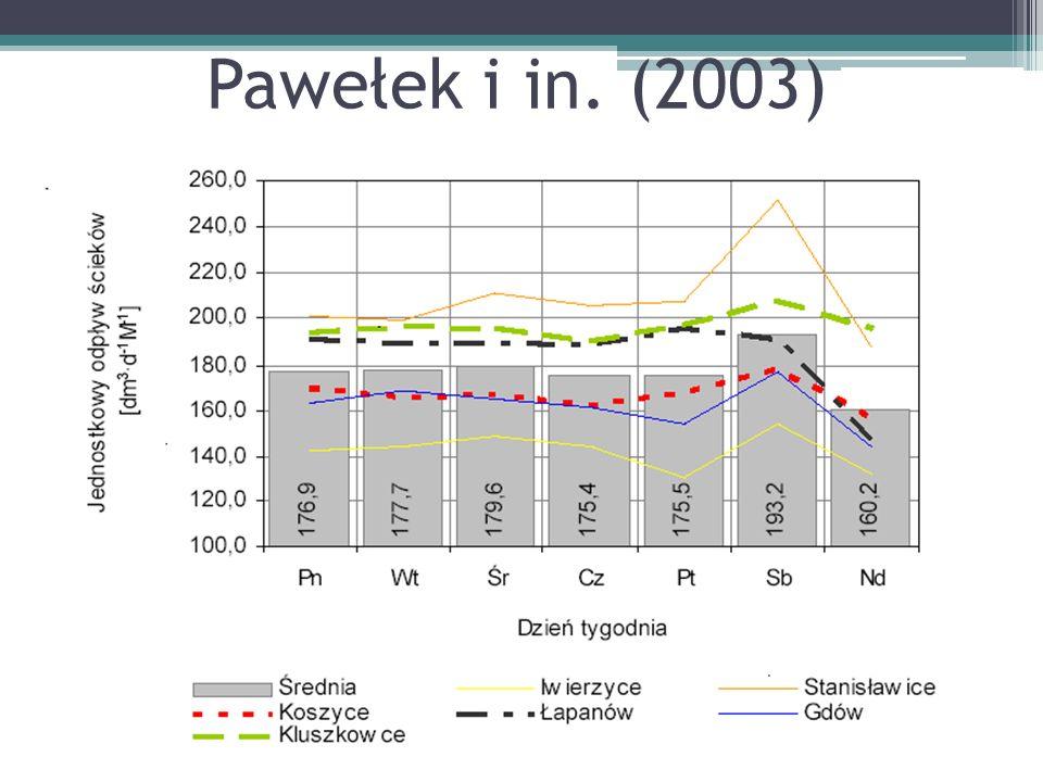 Pawełek i in. (2003)