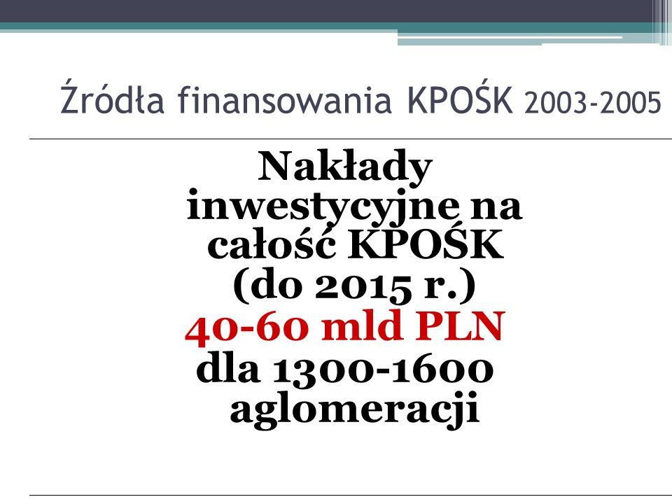 Źródła finansowania KPOŚK 2003-2005 Nakłady inwestycyjne na całość KPOŚK (do 2015 r.) 40-60 mld PLN dla 1300-1600 aglomeracji