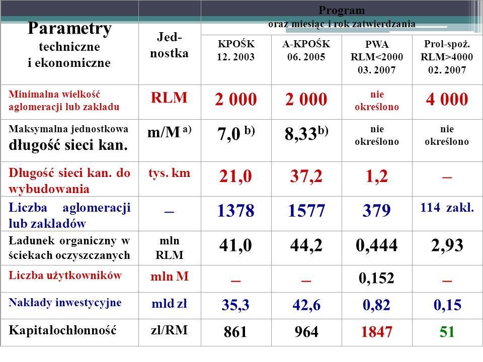Parametry techniczne i ekonomiczne Jed- nostka Program oraz miesiąc i rok zatwierdzania KPOŚK 12. 2003 A-KPOŚK 06. 2005 PWA RLM<2000 03. 2007 Prol-spo